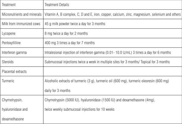Table 1: Treatment modality for OSF (Auluck et al., 2008).